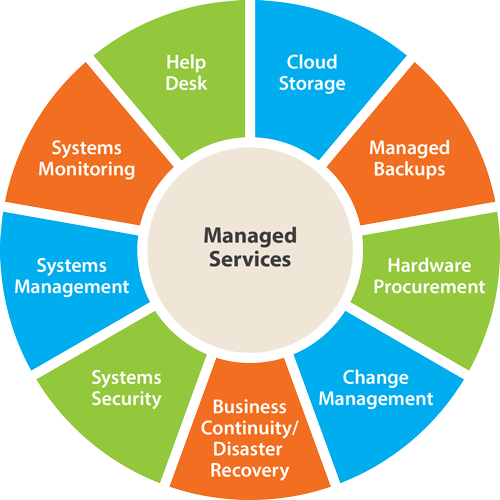 5 Reasons to receive an IT Managed Service